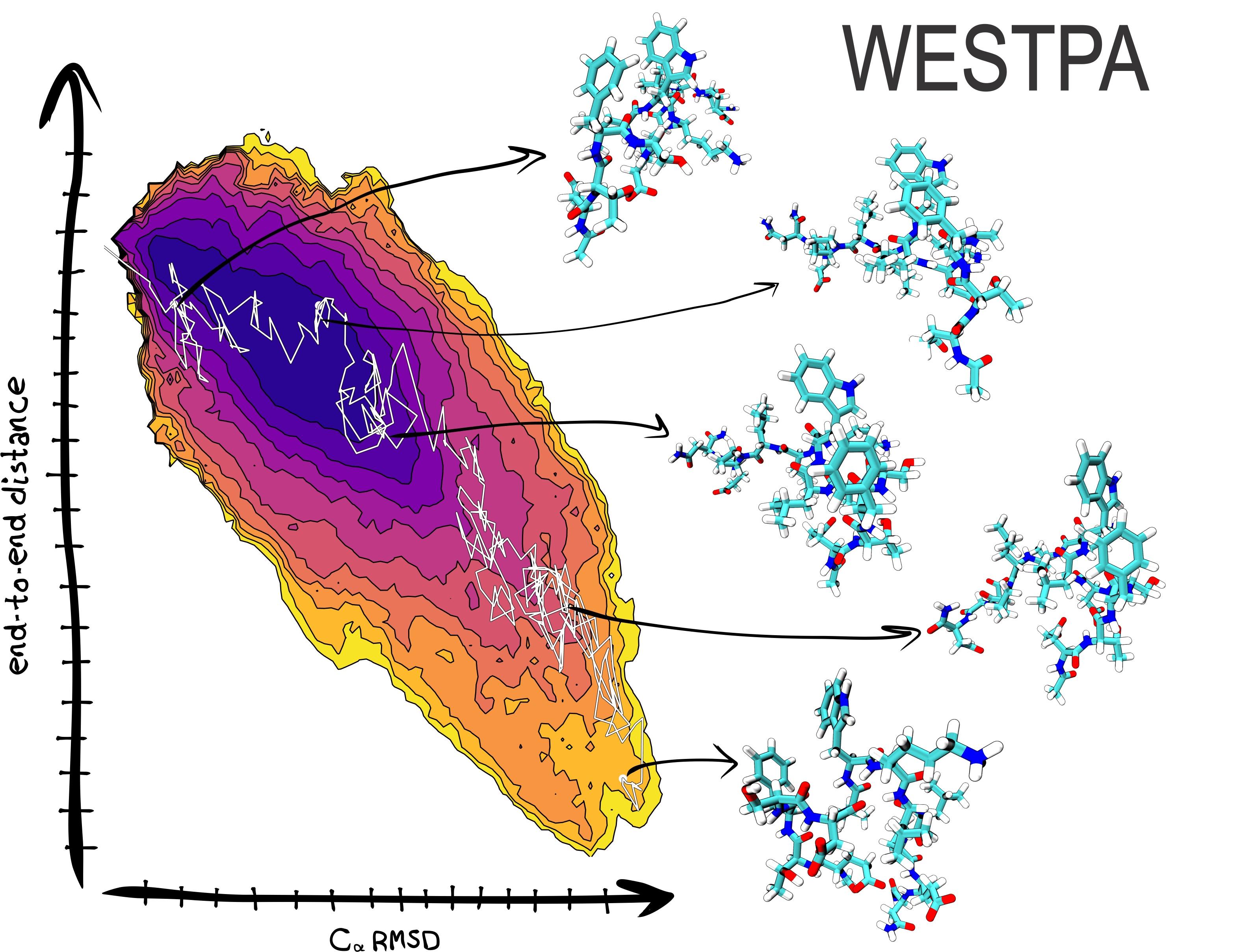 Illustration of WESTPA